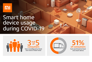 70% improved home during Covid-19