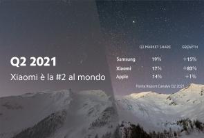 Xiaomi è la 2 al mondo!